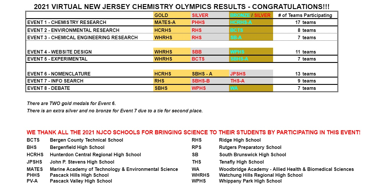 2021 VNJCO Results